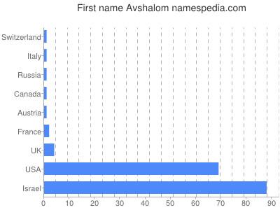 Given name Avshalom