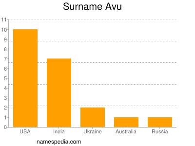 Surname Avu