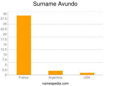 Surname Avundo