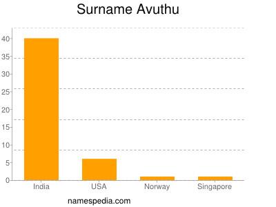Surname Avuthu