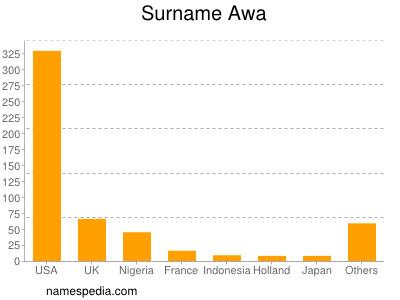 Surname Awa