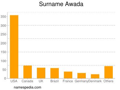 Surname Awada