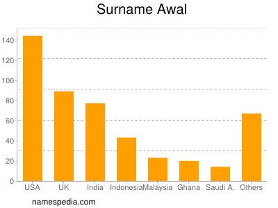 Surname Awal