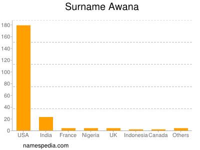 Surname Awana