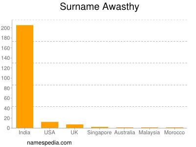 Surname Awasthy