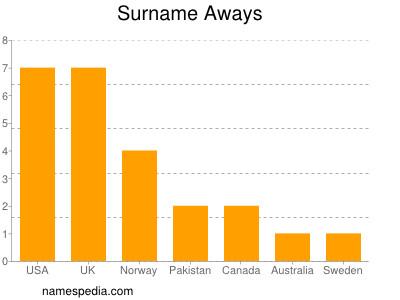 Surname Aways