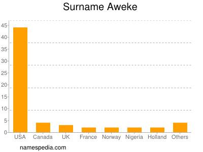 Surname Aweke