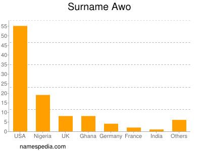 Surname Awo