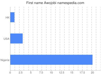 Given name Awojobi