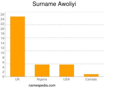 Surname Awoliyi