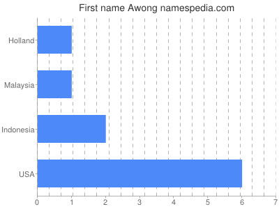 Given name Awong