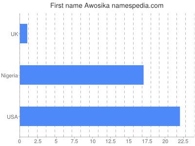 prenom Awosika
