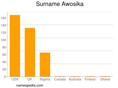 nom Awosika