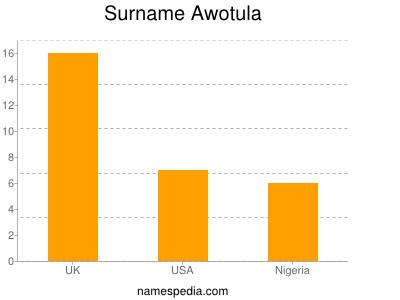 Surname Awotula