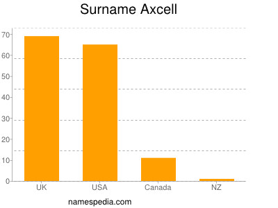 Surname Axcell