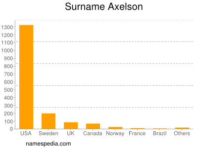 Surname Axelson