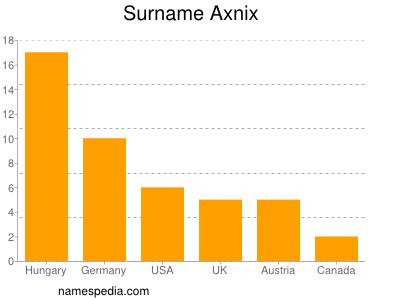 Surname Axnix