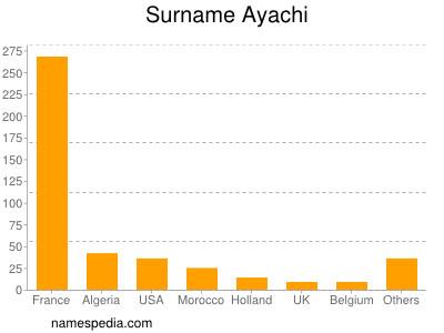 Surname Ayachi