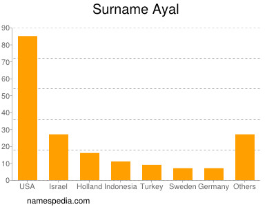 Surname Ayal