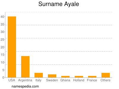 Surname Ayale