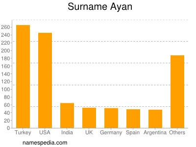 Surname Ayan