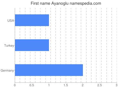 Given name Ayanoglu