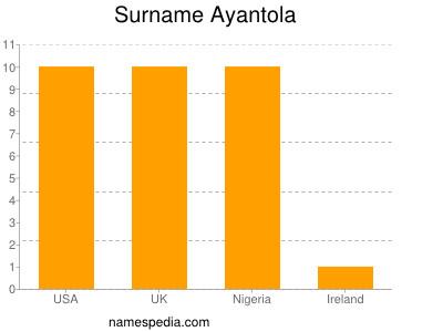 Surname Ayantola