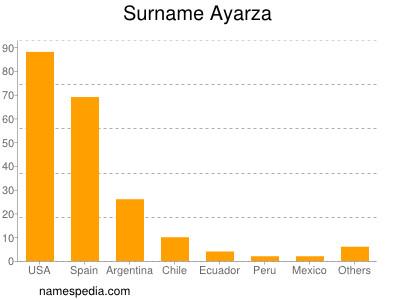 Surname Ayarza