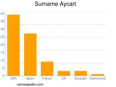 Surname Aycart