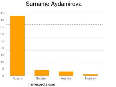 Surname Aydamirova