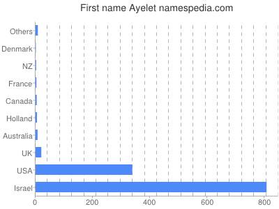 Given name Ayelet