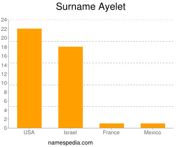 Surname Ayelet