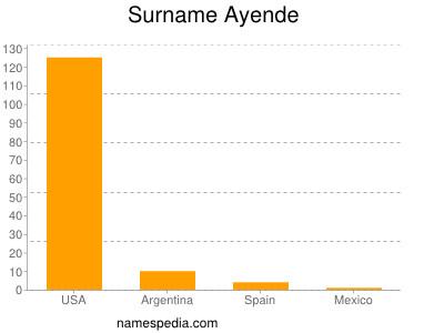 Surname Ayende