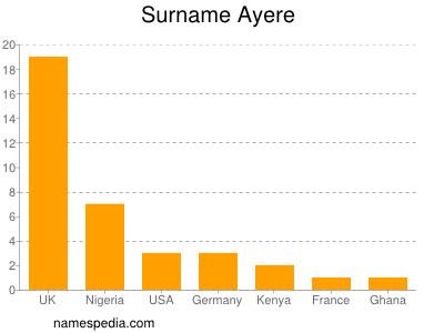 Surname Ayere