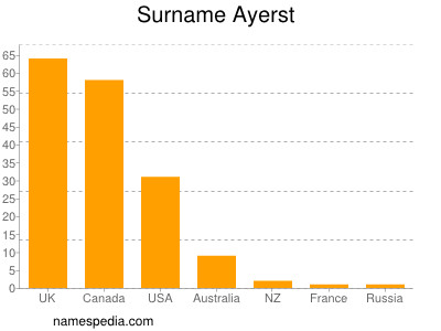 Surname Ayerst