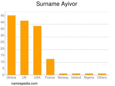 Surname Ayivor