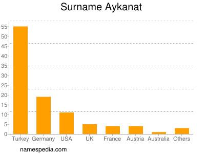 Surname Aykanat