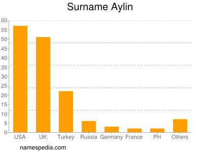 Surname Aylin