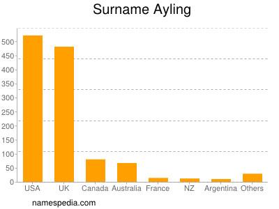 Surname Ayling