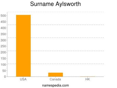 Surname Aylsworth