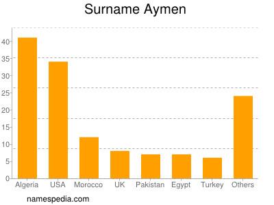 Surname Aymen