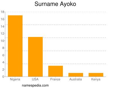 Surname Ayoko