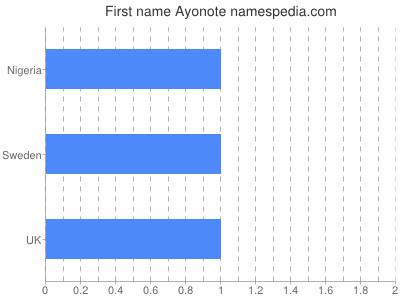 Given name Ayonote