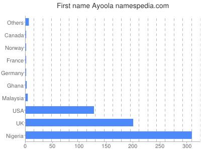 Given name Ayoola