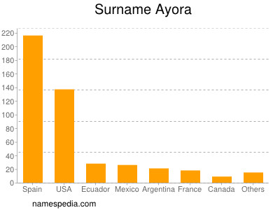 Surname Ayora