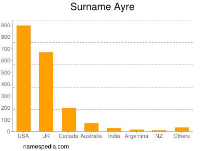 Surname Ayre