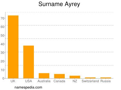 Surname Ayrey