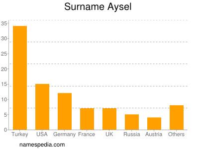 Surname Aysel