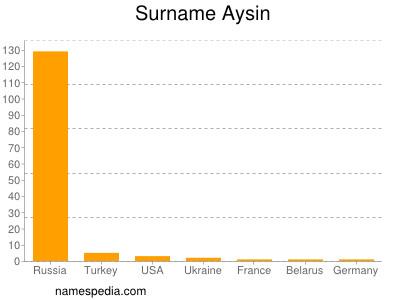 Surname Aysin