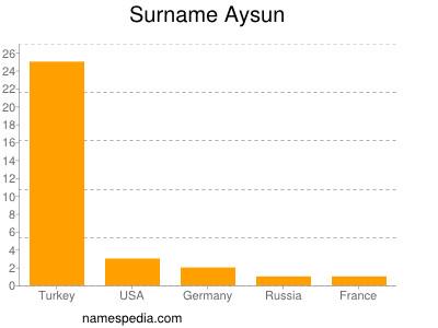 Surname Aysun
